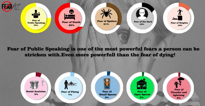 Fear of Public Speaking Stats
