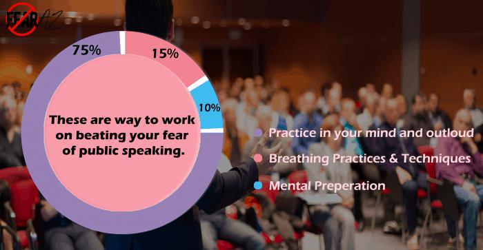 Fear of Public Speaking Statistics